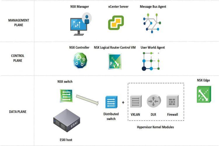 عنوان: NSX چه خدمات و ویژگیهایی ارائه میکند؟