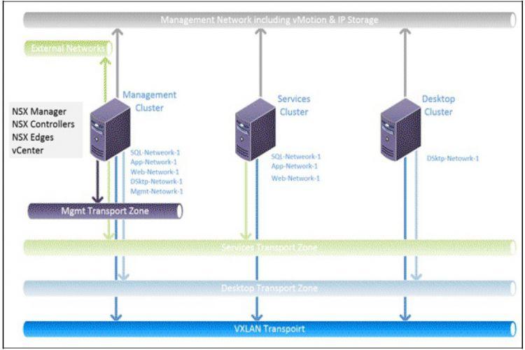 NSX Manager چگونه دسترسی به شبکه محلی گسترش یافته مجازی را فراهم میکند.